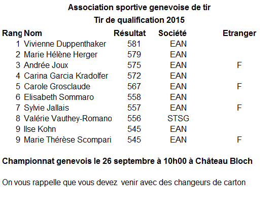 Qualifications Championnat genevois C50 Dames 2015