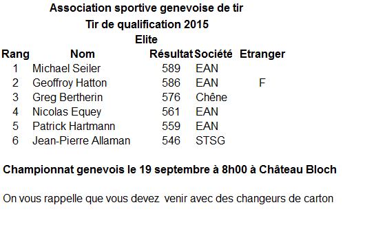 Qualifications Championnat genevois C50 Elites 2015