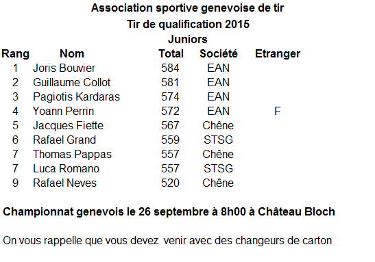 Qualifications Championnat genevois C50 Jumiors 2015
