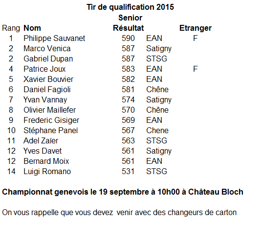 Qualifications Championnat genevois C50 Seniors 2015