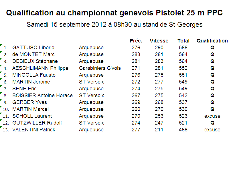 2012 Qualifications au championnat genevois Pistolet 25 m PPC