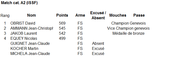 2013 Final championnat genevois match cat.A2ISSF