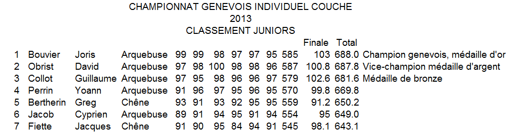 2013 Championnat genevois individuel couch juniors final2