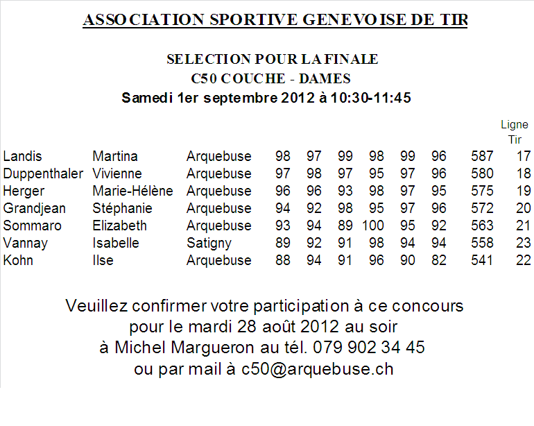 Selection pour la finale - Couch - Dames